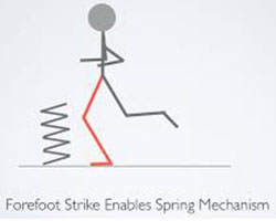 forefoot-strike